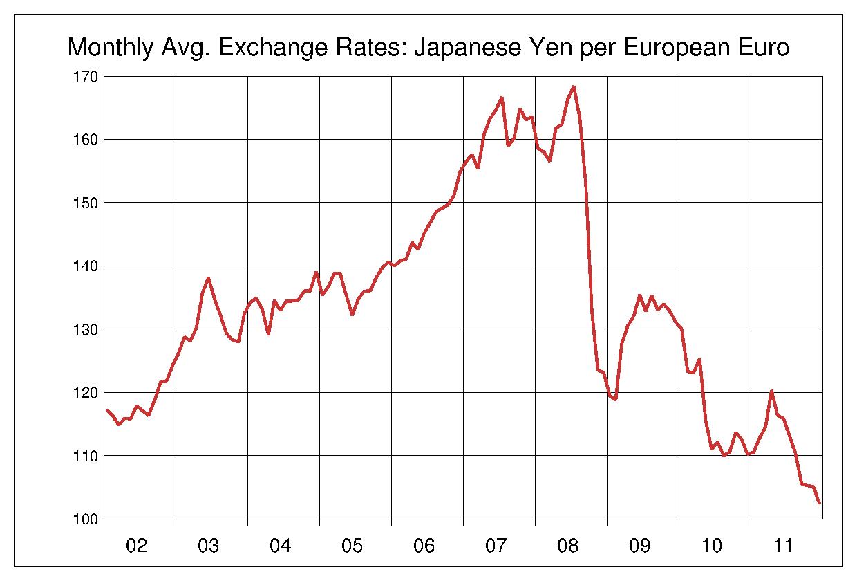 2002年から2011年まで10年間のユーロ対日本円のヒストリカルチャート