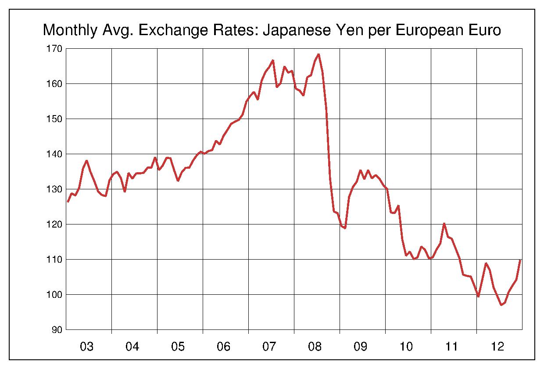 2003年から2012年まで10年間のユーロ対日本円のヒストリカルチャート
