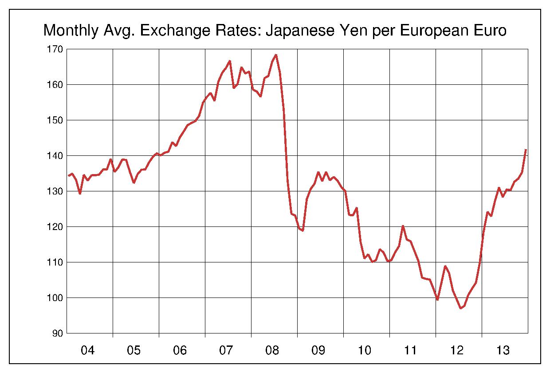 2004年から2013年まで10年間のユーロ対日本円のヒストリカルチャート