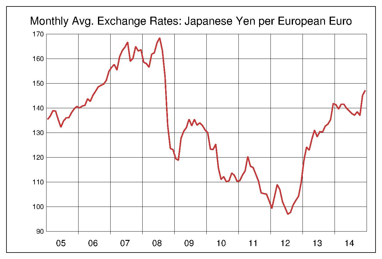 2005年から2014年まで10年間のユーロ対日本円のヒストリカルチャート