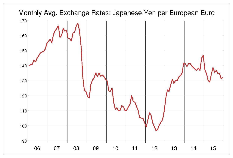 2006年から2015年まで10年間のユーロ対日本円のヒストリカルチャート