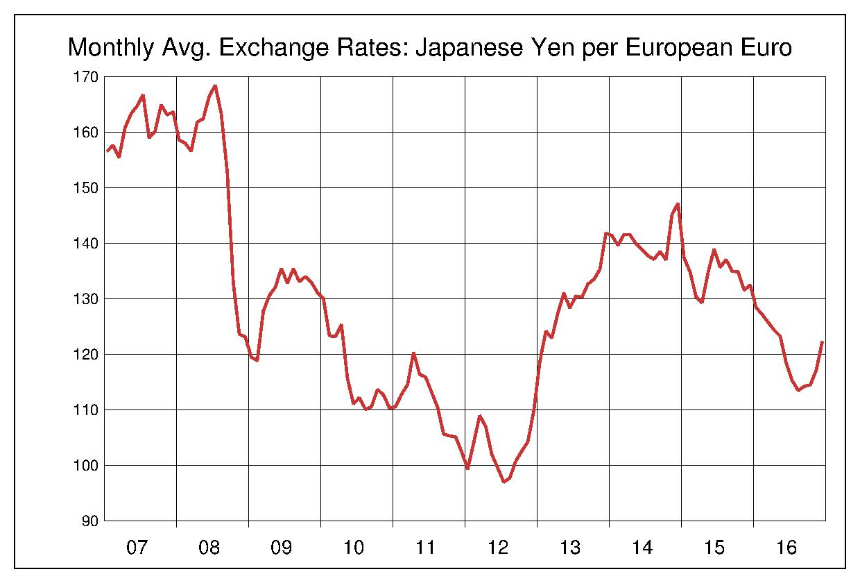 2007年から2016年まで10年間のユーロ対日本円のヒストリカルチャート