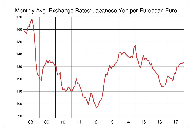 2008年から2017年まで10年間のユーロ対日本円のヒストリカルチャート