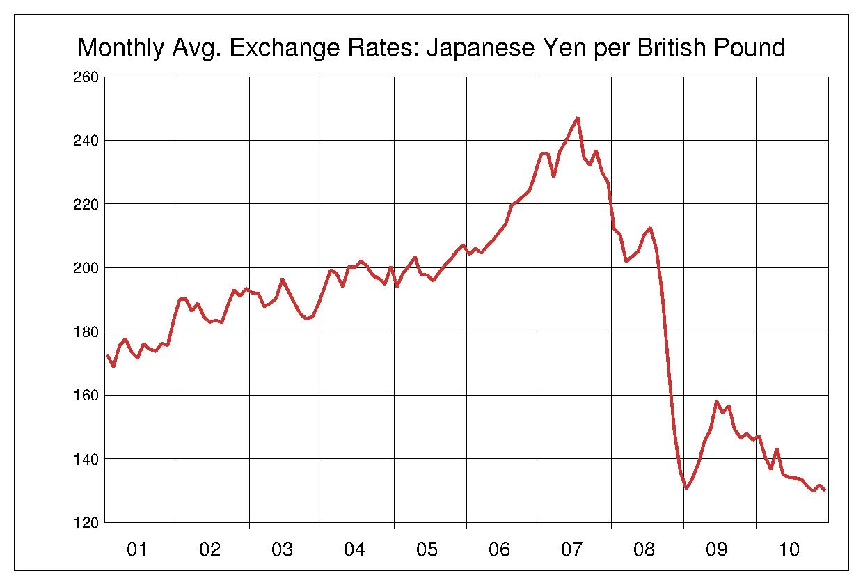 2001年から2010年まで10年間の英ポンド対日本円のヒストリカルチャート
