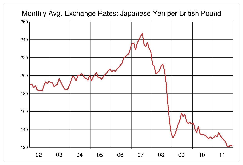 2002年から2011年まで10年間の英ポンド対日本円のヒストリカルチャート
