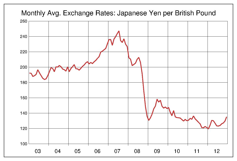 2003年から2012年まで10年間の英ポンド対日本円のヒストリカルチャート