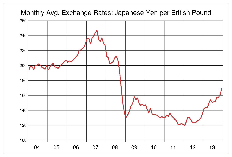 2004年から2013年まで10年間の英ポンド対日本円のヒストリカルチャート