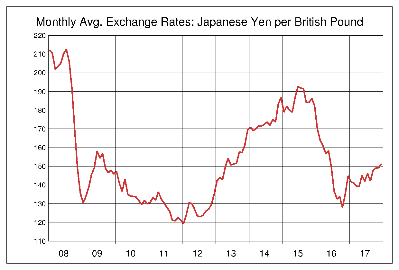 2008年から2017年まで10年間の英ポンド対日本円のヒストリカルチャート
