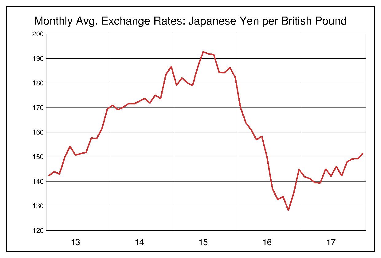 2013年から2017年まで5年間の英ポンド対日本円のヒストリカルチャート