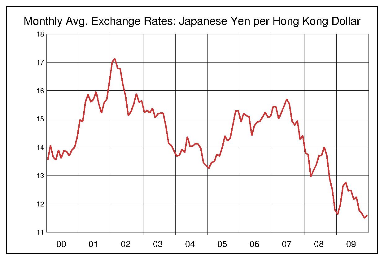 2000年から2009年まで10年間の香港ドル対日本円のヒストリカルチャート