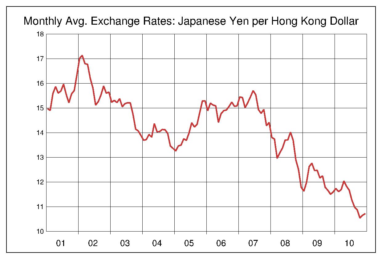 2001年から2010年まで10年間の香港ドル対日本円のヒストリカルチャート