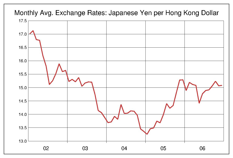 2002年から2006年まで5年間の香港ドル対日本円のヒストリカルチャート