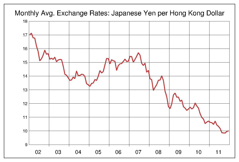 2002年から2011年まで10年間の香港ドル対日本円のヒストリカルチャート