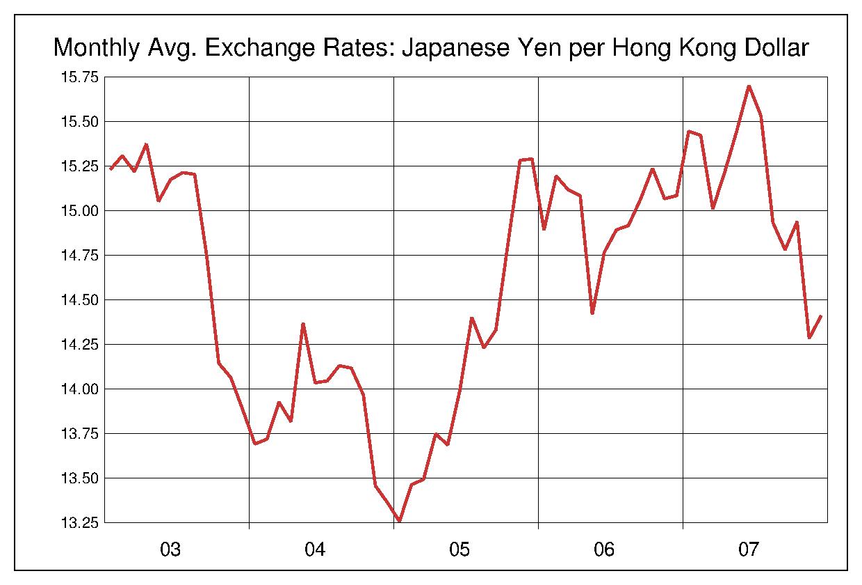 2003年から2007年まで5年間の香港ドル対日本円のヒストリカルチャート