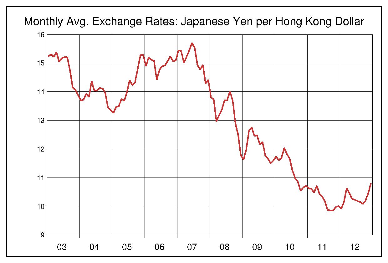 2003年から2012年まで10年間の香港ドル対日本円のヒストリカルチャート