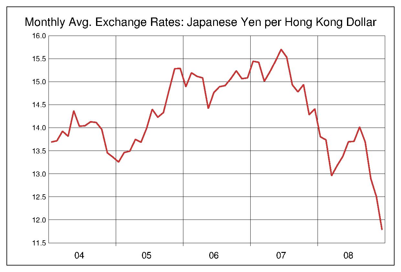 2004年から2008年まで5年間の香港ドル対日本円のヒストリカルチャート