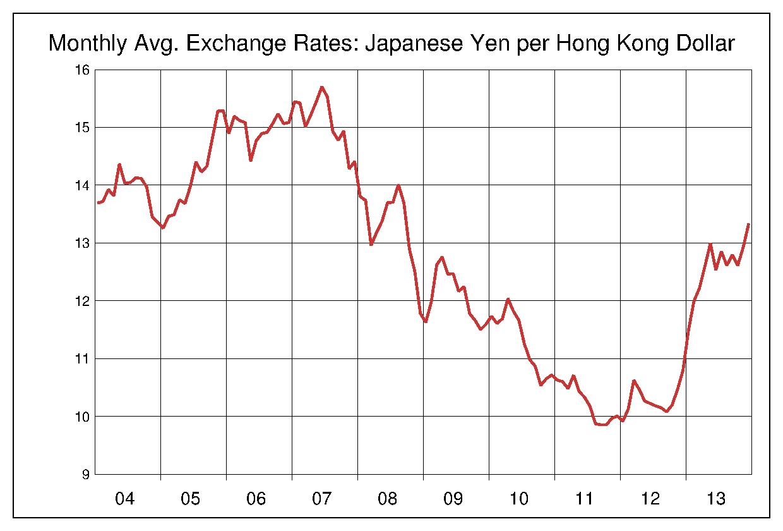 2004年から2013年まで10年間の香港ドル対日本円のヒストリカルチャート