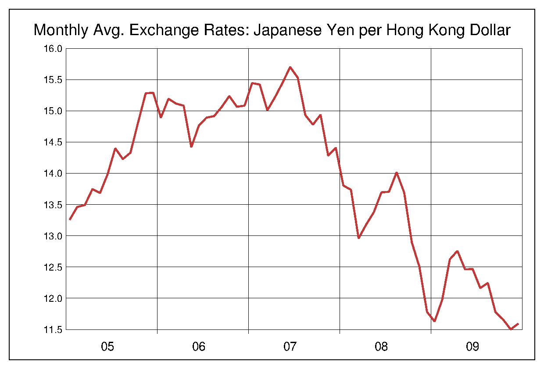 2005年から2009年まで5年間の香港ドル対日本円のヒストリカルチャート
