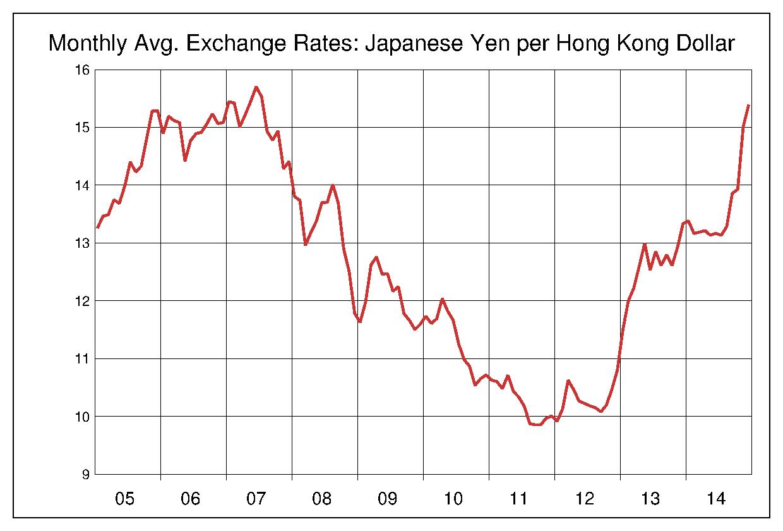 2005年から2014年まで10年間の香港ドル対日本円のヒストリカルチャート