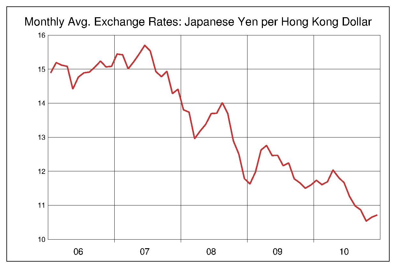 2006年から2010年まで5年間の香港ドル対日本円のヒストリカルチャート