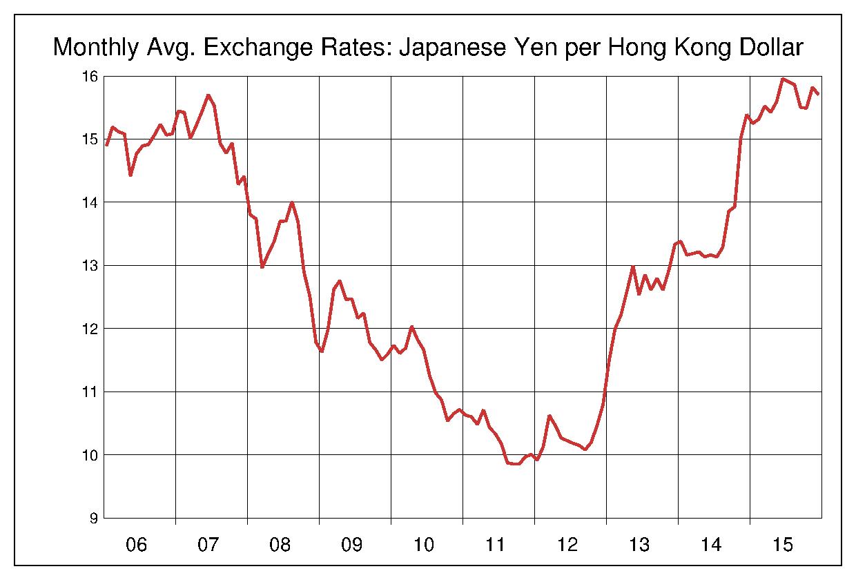 2006年から2015年まで10年間の香港ドル対日本円のヒストリカルチャート