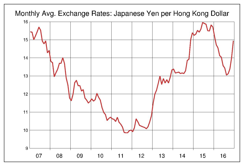 2007年から2016年まで10年間の香港ドル対日本円のヒストリカルチャート