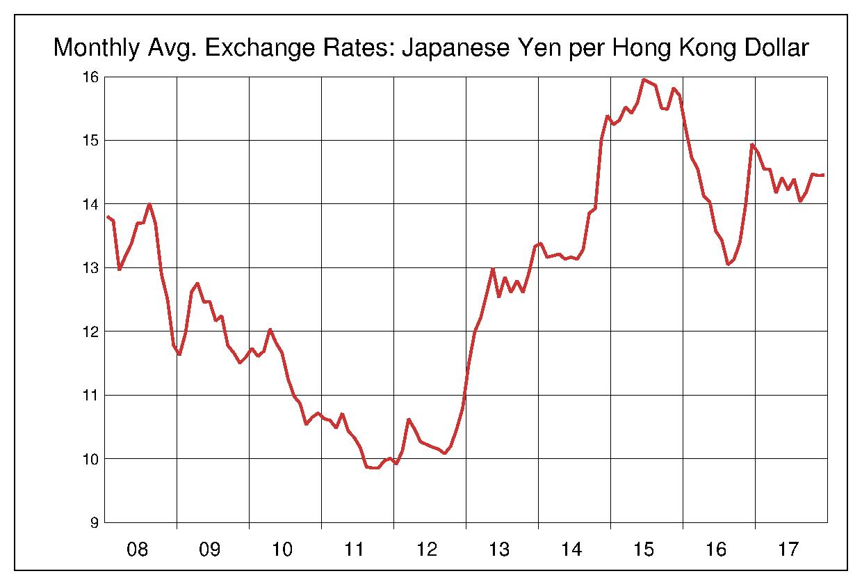 2008年から2017年まで10年間の香港ドル対日本円のヒストリカルチャート