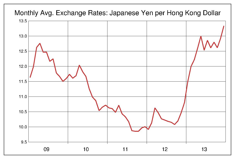 2009年から2013年まで5年間の香港ドル対日本円のヒストリカルチャート