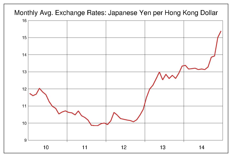 2010年から2014年まで5年間の香港ドル対日本円のヒストリカルチャート