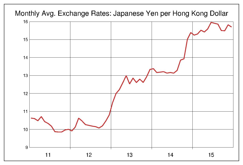 2011年から2015年まで5年間の香港ドル対日本円のヒストリカルチャート