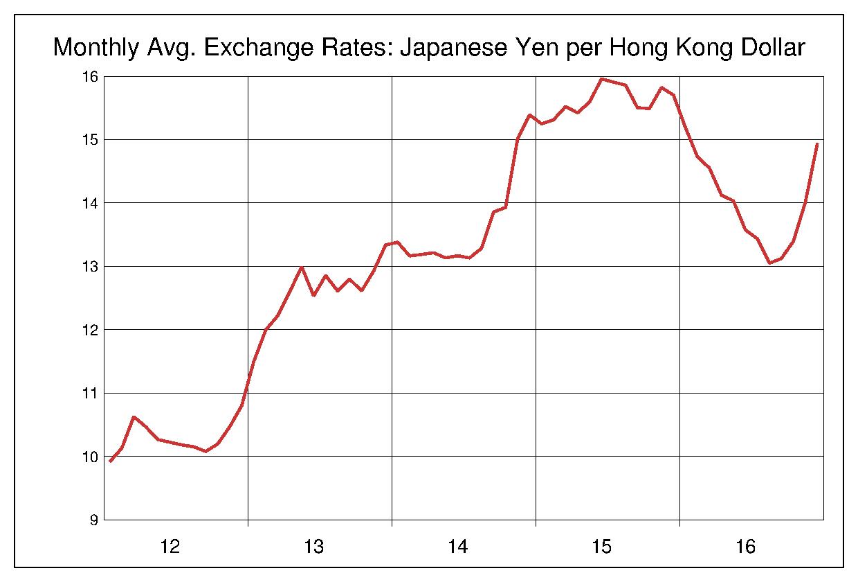 2012年から2016年まで5年間の香港ドル対日本円のヒストリカルチャート
