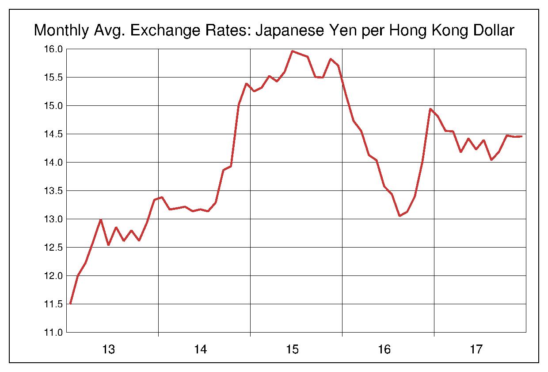2013年から2017年まで5年間の香港ドル対日本円のヒストリカルチャート