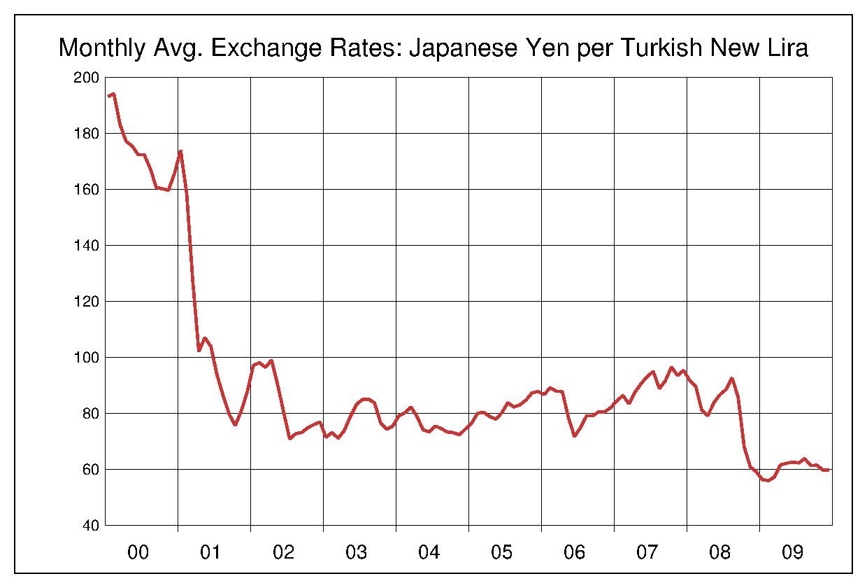 2000年から2009年まで10年間のトルコリラ対日本円のヒストリカルチャート