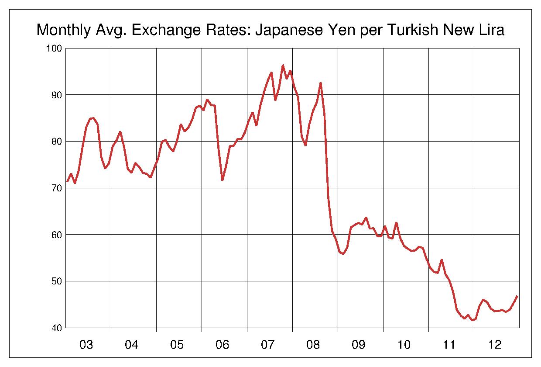 2003年から2012年まで10年間のトルコリラ対日本円のヒストリカルチャート