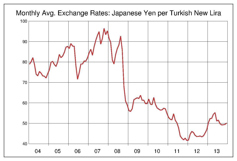 2004年から2013年まで10年間のトルコリラ対日本円のヒストリカルチャート