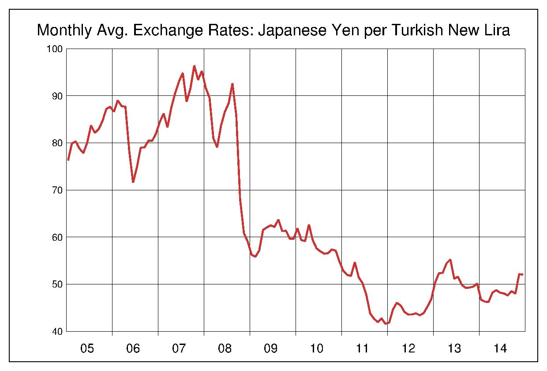 2005年から2014年まで10年間のトルコリラ対日本円のヒストリカルチャート
