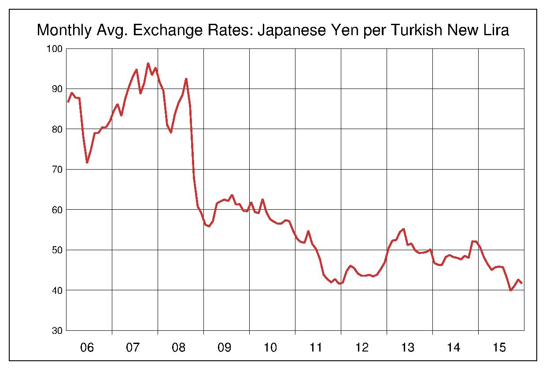 2006年から2015年まで10年間のトルコリラ対日本円のヒストリカルチャート