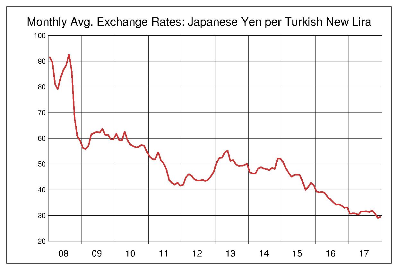 2008年から2017年まで10年間のトルコリラ対日本円のヒストリカルチャート
