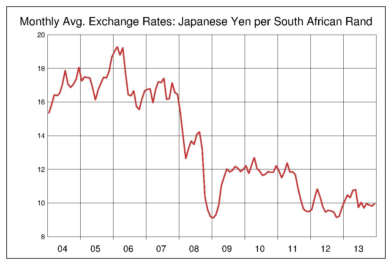2004年から2013年まで10年間の南アフリカランド対日本円のヒストリカルチャート