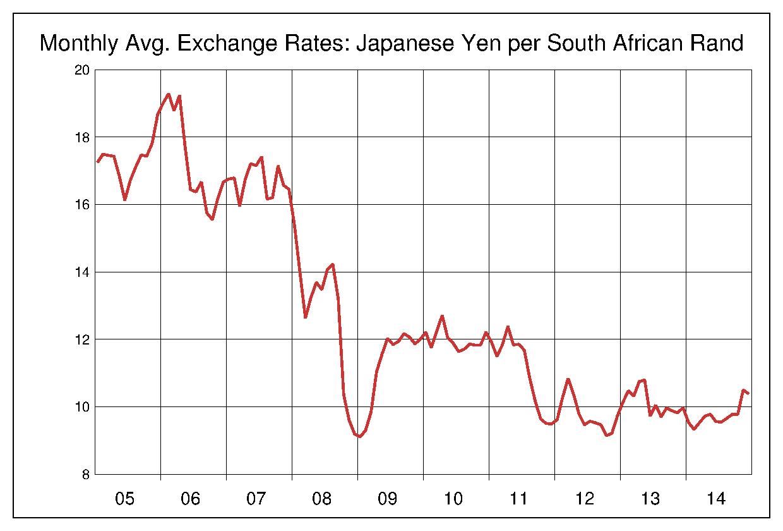 2005年から2014年まで10年間の南アフリカランド対日本円のヒストリカルチャート