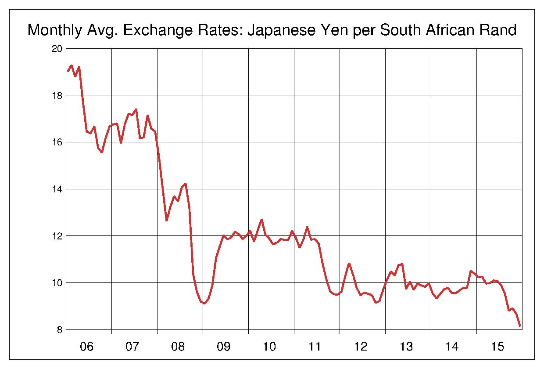 2006年から2015年まで10年間の南アフリカランド対日本円のヒストリカルチャート