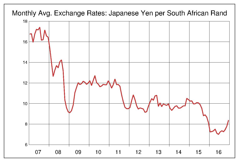 2007年から2016年まで10年間の南アフリカランド対日本円のヒストリカルチャート