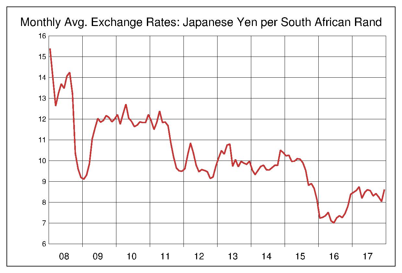 2008年から2017年まで10年間の南アフリカランド対日本円のヒストリカルチャート