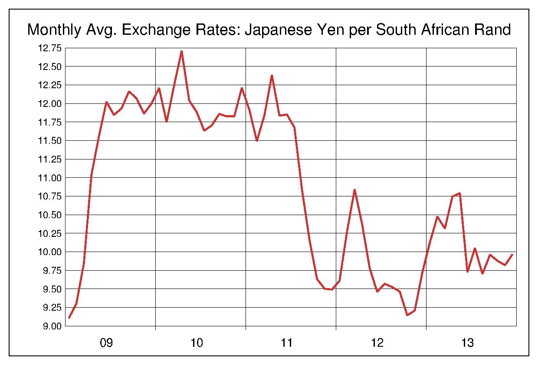 2009年から2013年まで5年間の南アフリカランド対日本円のヒストリカルチャート