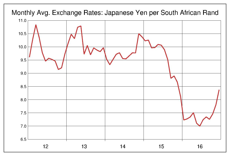 2012年から2016年まで5年間の南アフリカランド対日本円のヒストリカルチャート